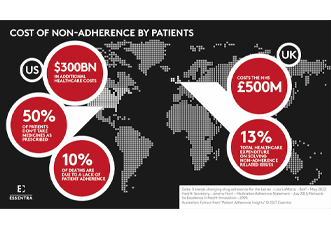 The cost of non adherence by patients due to poor pharmaceutical packaging design