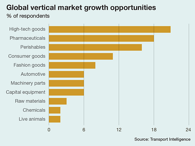 a graph of global vertical market growth opportunities